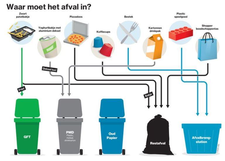 Plastic reduction strategies