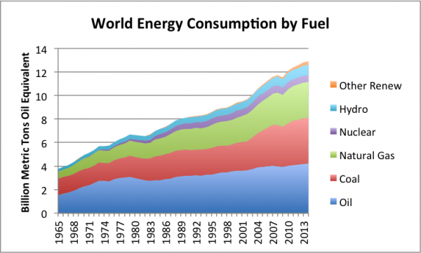 The global energy demand and how it should be met